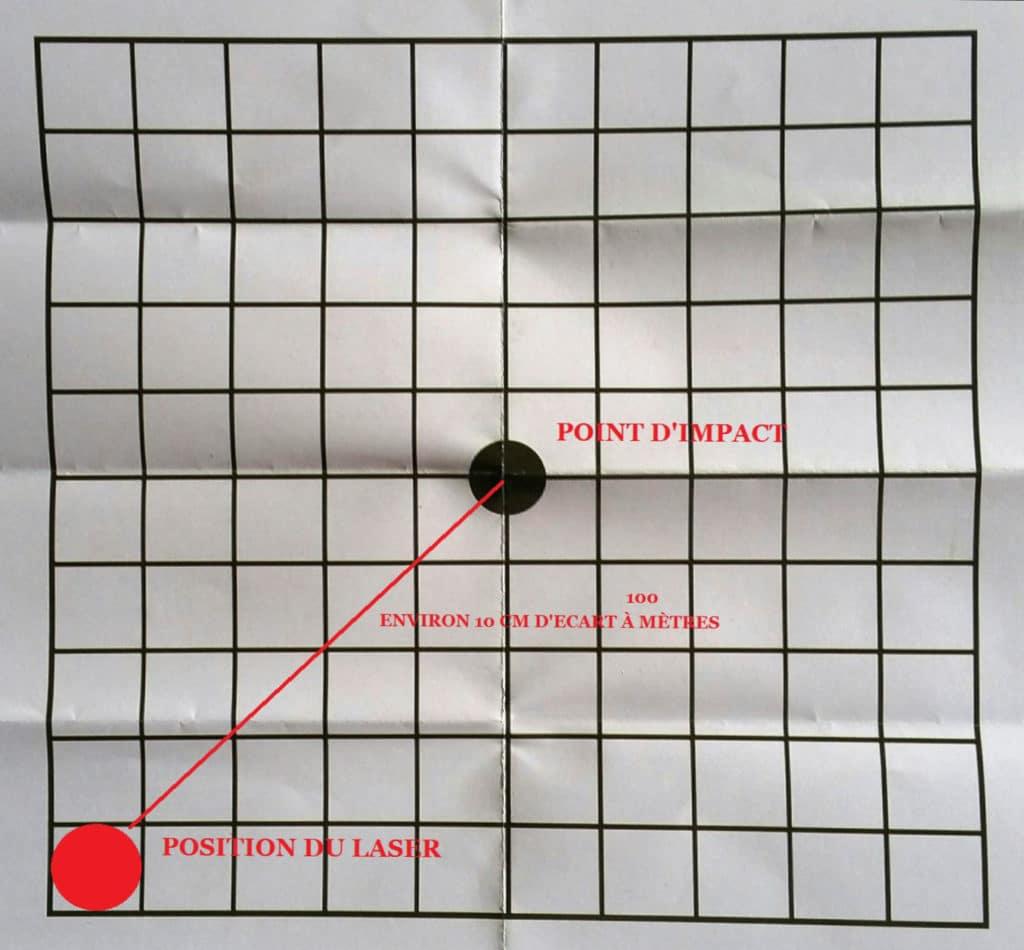 cible pour laser