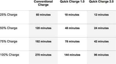 qualcomm quick charge 1 2 3