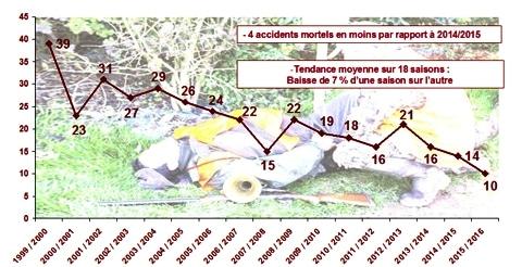 evolution_accidents_chasse_mortels oncfs