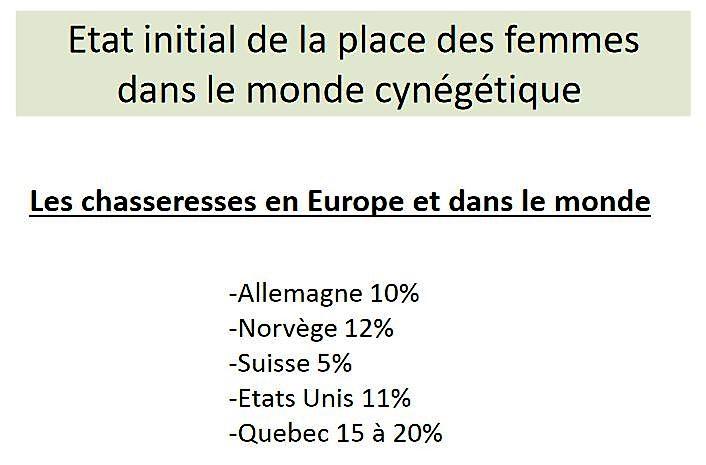 stats-femme-a-la-chasse-en-europe-et-dans-le-monde